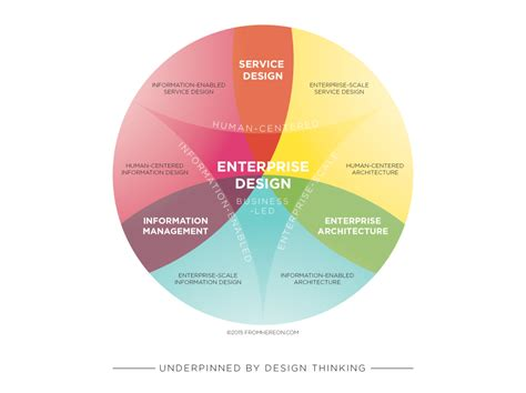 design thinking methodology enterprise design fad or wicked opportunity