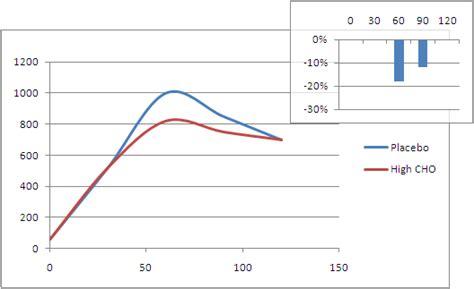 taurine vs creatine russian tarragon extract artemisia dracunculus l