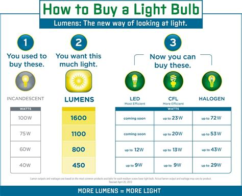 Philips Jelly Table L Led 36w conversion chart for light bulbs iron