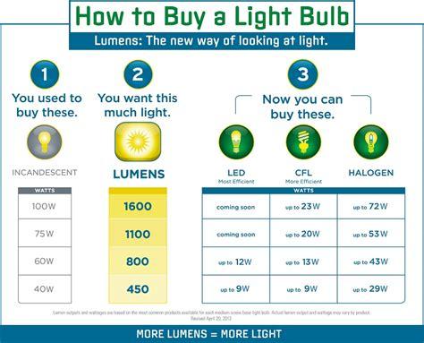 lumens to watts conversion chart