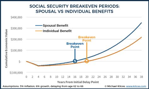 What Age Can You Apply For Spousal Mba by Social Security And Strategies For Divorcee Benefits