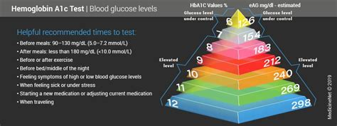 hemoglobin ac hbac test normal high levels ranges