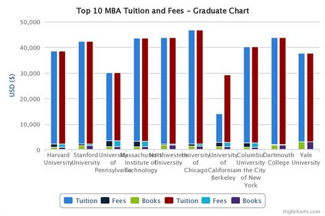 Columbia Executive Mba Cost by Top 10 Mba Comparison Tuition And Living Costs