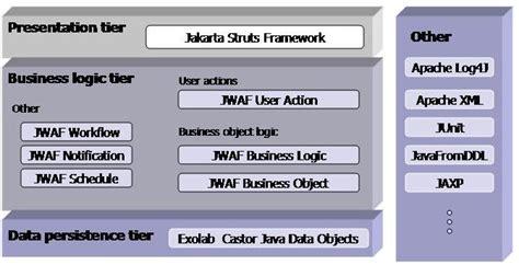 design application framework java web application framework