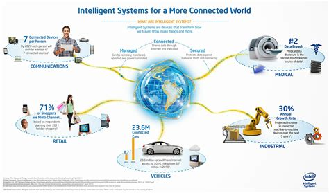 Mobile Web And Intelligent Information Systems what is machine to machine m2m communication in iot