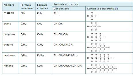 ejemplos de cadenas lineales o normales 191 que son los alcanos y como se formulan