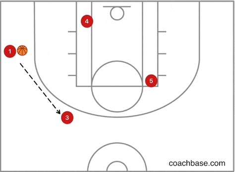 bill  high  motion offense breakdown drills