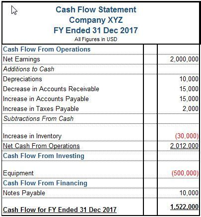 add cash flow information to your excel balance sheets