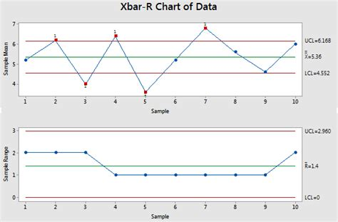 figure 1 oc curve for ci control chart based on information from x