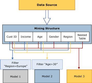 cama vs cama ejecutivo miningstrukturen analysis services datamining