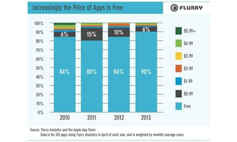 how many android users are there iphone users pay average of 19 cents per app android users pay just 6 cents