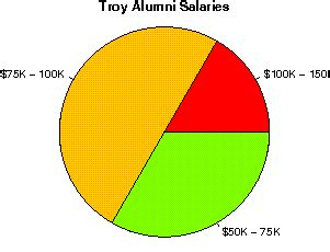 Troy Mba Review by Troy Studentsreview Alumni College Reviews