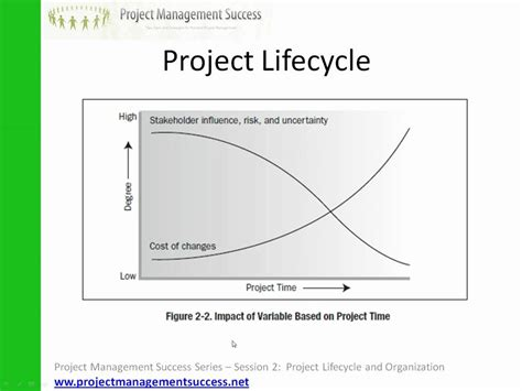 pmbok project cycle diagram pmbok explained session 2 project lifecycle and