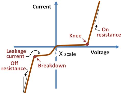 diode voltage current characteristics electric circuits how can ohm s be correct if superconductors 0 resistivity