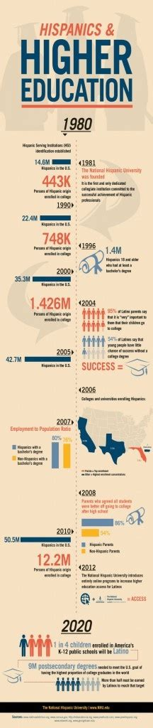 Mba Statistics Syllabus by 65 Best Education Infographics Images On Info