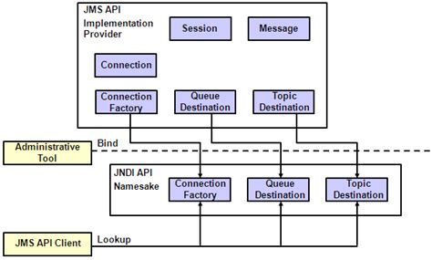 tutorial java jms creating a simple java message service jms producer with