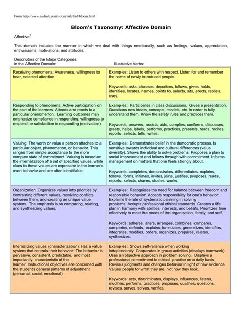 blooms taxonomy affective domain blooms taxonomy