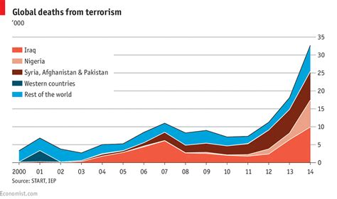Afghanistan Mba Statistics by The Plague Of Global Terrorism Daily Chart
