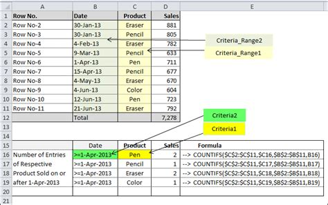 tutorial excel countif learn excel countifs formula countifs function step by