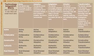 teachers technology integration matrix educational