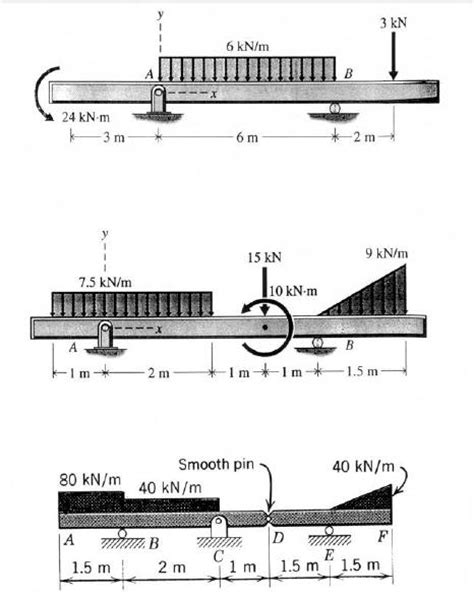 draw the shear and bending moment diagrams for the beam draw the shear and bending moment diagram fo