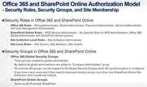 Office 365 Roles Best Practices For Configuring Sharepoint Tenant