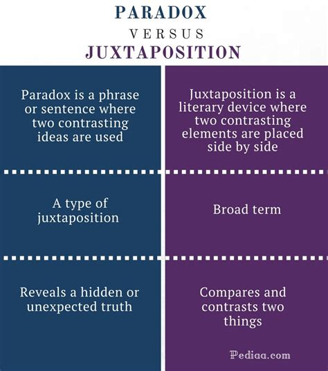 theme definition sentence difference between paradox and juxtaposition learn