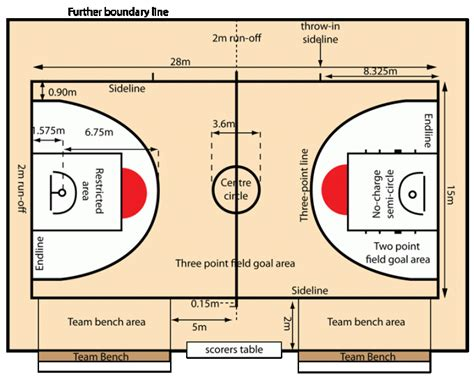 gambar ukuran lapangan bola basket standar internasional dan nasional perpustakaan id
