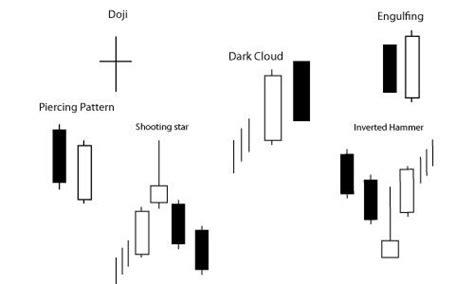 candele giapponesi pdf trading con il grafico a candele giapponesi