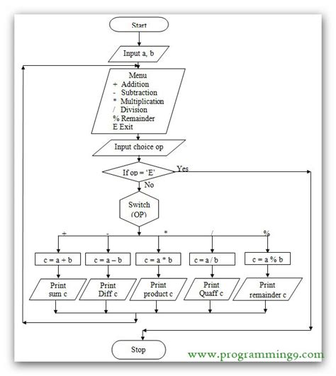 flowchart of switch in c flowchart to perform arithmetic operations using switch