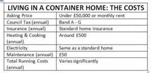 buy container house uk house boats and shipping containers provide a route to a cheaper home daily mail online