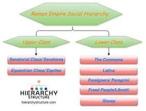 Ottoman Empire Social Structure Empire Social Hierarchy Hierarchy Structure