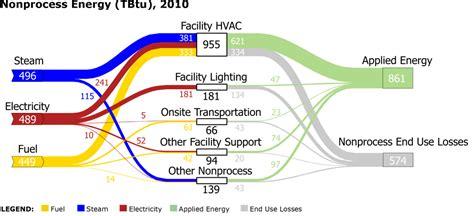 process flow diagram hvac wiring diagram with description