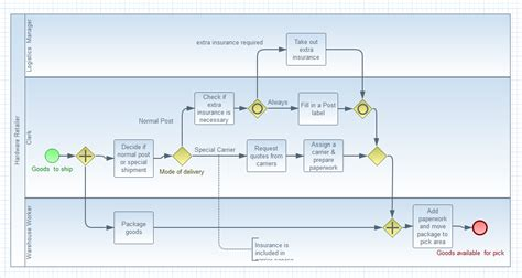 bpmn process flow diagram jboss tools bpmn2 modeler