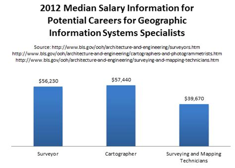 Mba Ms Information Systems Salary gis masters programs and geographic information systems