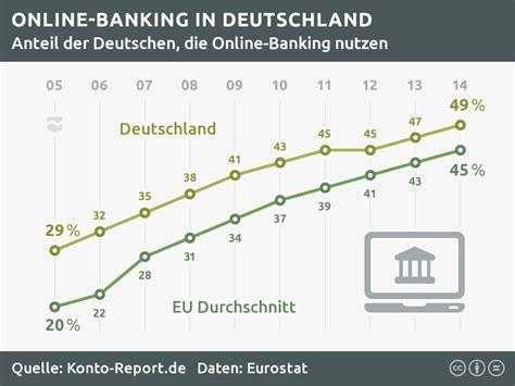 www berliner bank de deutsche bank banking und br