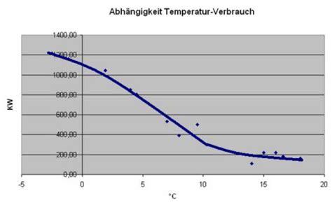 stromverbrauch 4 personen haus stromverbrauch in abh 228 ngigkeit au 223 entemperatur