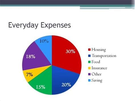 Beat Spend Wisely by How To Spend Your Money Wisely
