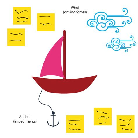 speed boat retrospective scrum duncan halley s blog