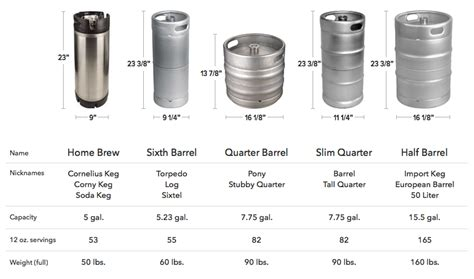 how many beers in a keg of coors light image gallery keg sizes