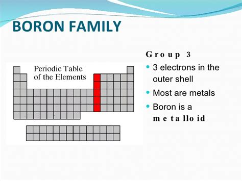 table family coloring the periodic table families