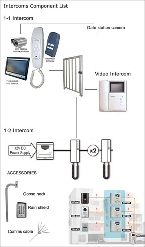 intercoms for domestic and business use