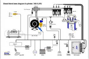 Fuel System Engine Propane Supplier Readies Dual Fuel System For Diesels