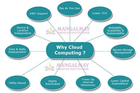 Mba Hr Cloud by What Is Cloud Computing Mangalmay Of Institutions
