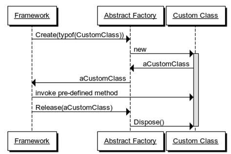 design pattern net framework abstract factory design pattern in net framework