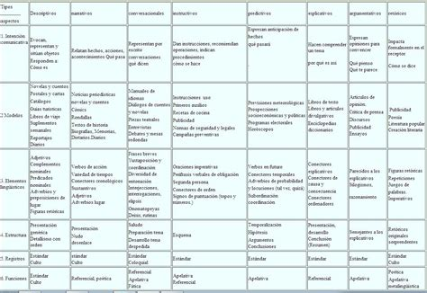 Resumen Y Sus Caracteristicas by Cuadro Resumen De Los Tipos De Texto Recurso Educativo