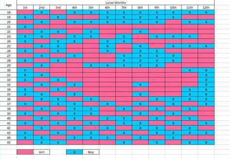 Boy Or Calendar Calendar Gender Predictor 2017 New Calendar