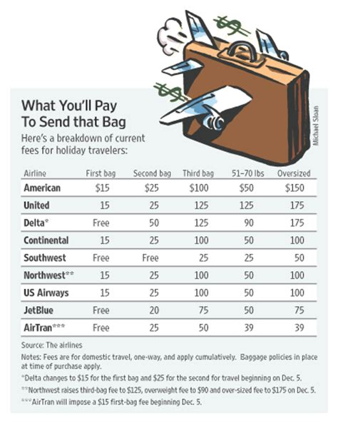 united airlines baggage fees 50 pounds breakdown of airline baggage costs by wall st journal