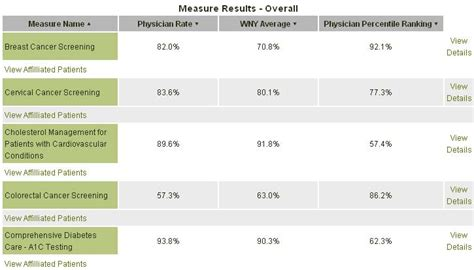 Physician Report Card Template Exle 1 Report Showing A Single Physician S Scores