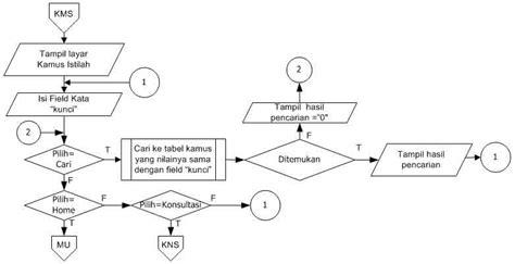 membuat flowchart dan program membuat flowchart sistem flowchart dan algoritma program